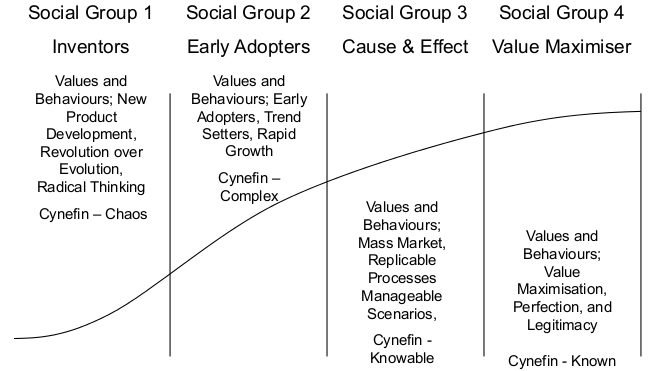 Culture and Strategy Alignment - Diagram 2