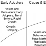 Predictive Change Management